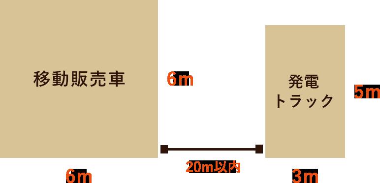 移動販売スペース図